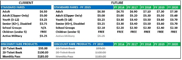 Harbor Bay fare table