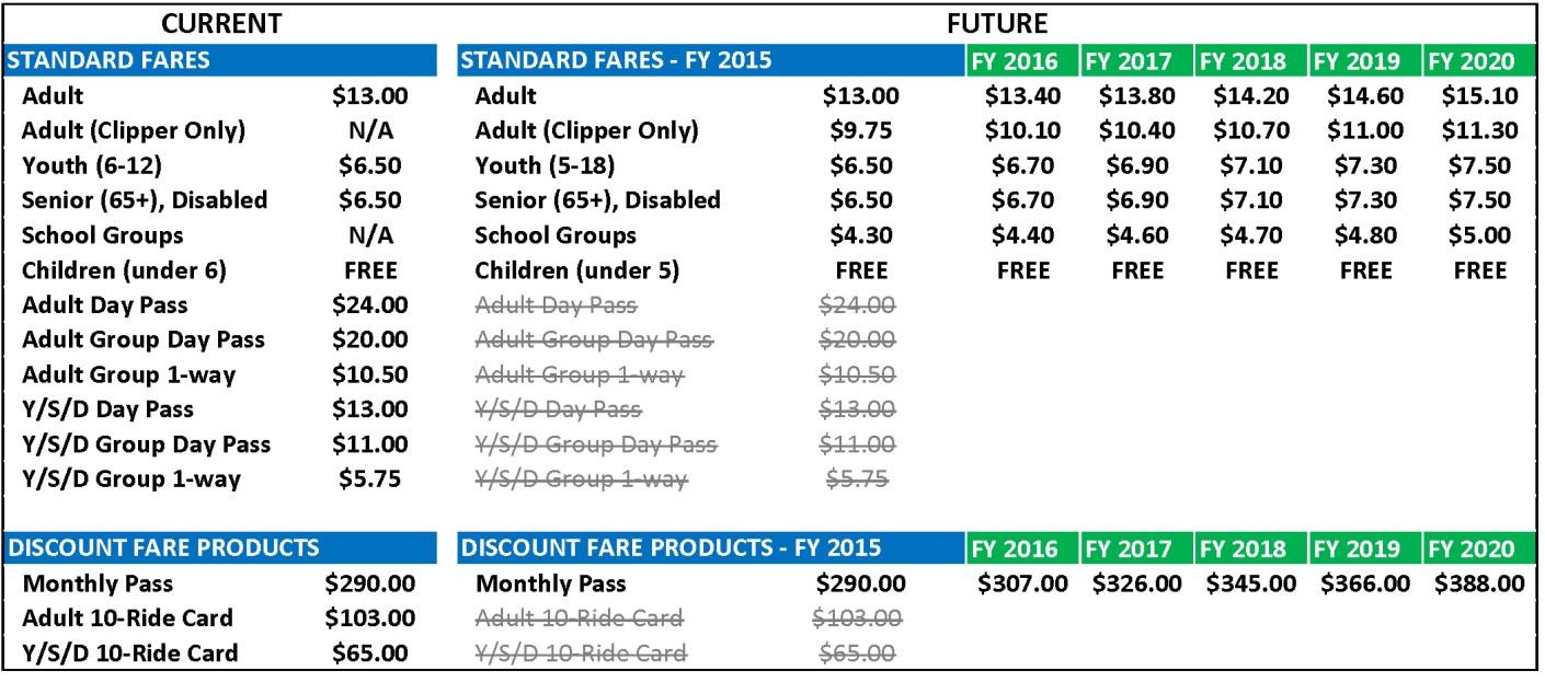 san francisco bay ferry 2015-2020 fare program | san francisco bay ferry