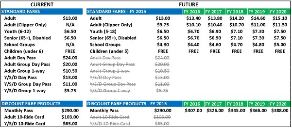 Vallejo fare table