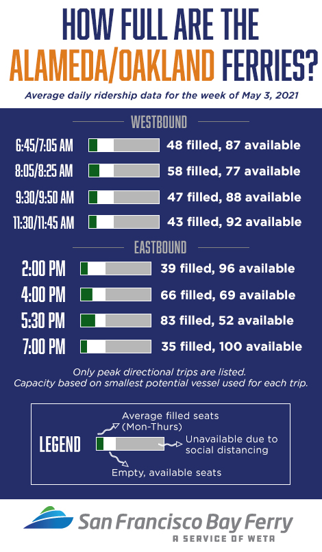 Alameda/Oakland ferry seating availability