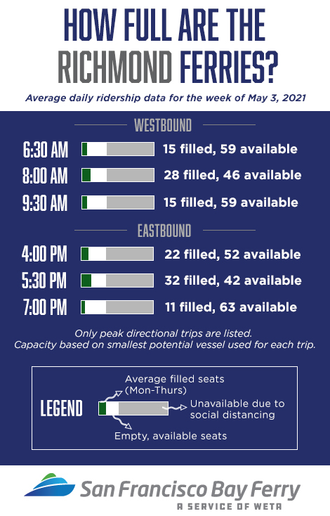 Richmond ferry seating availability