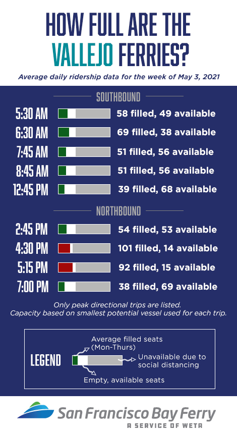 Vallejo ferry seating availability